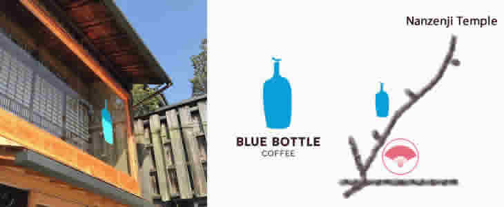 Open! Blue Bottle Coffee Kyoto